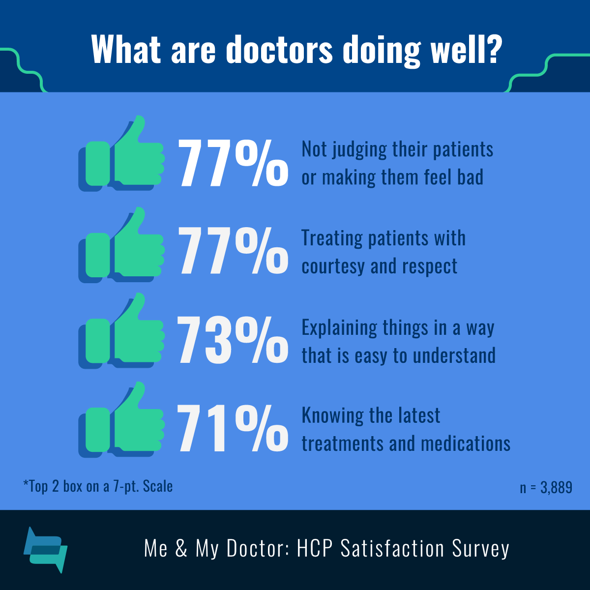 Doctors are not judging patients (77%), treating them with respect (77%), explaining well (73%), and knowing the latest treatments (71%).
