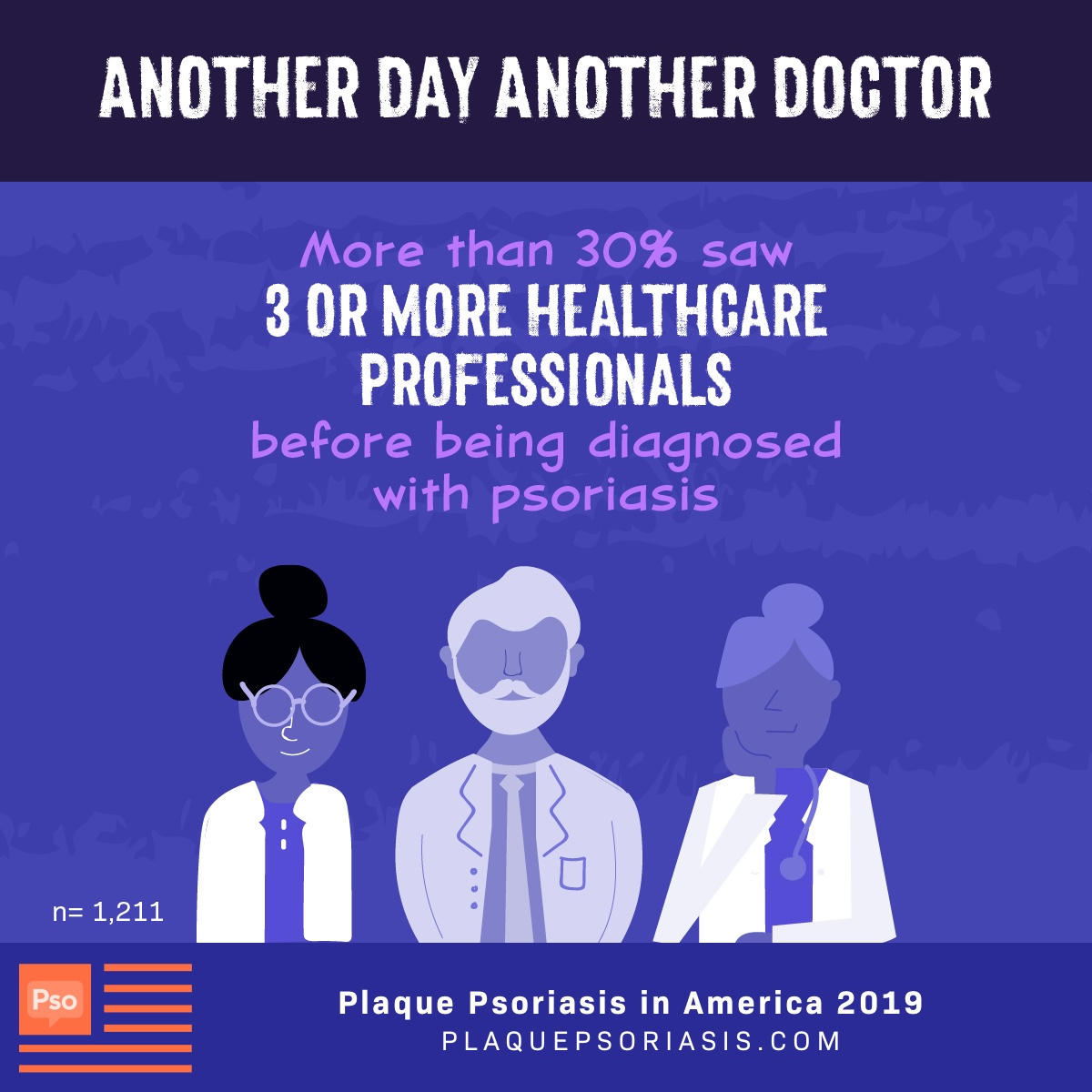 More than 30% of patients saw 3 or more healthcare providers before getting diagnosed with psoriasis.