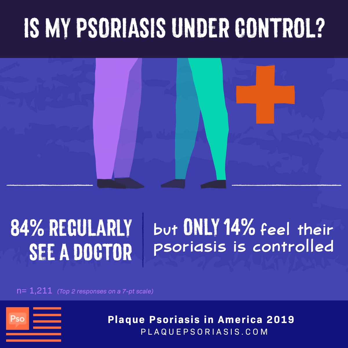 While 84% of patients regularly see a doctor, only 14% feel their psoriasis is under control.