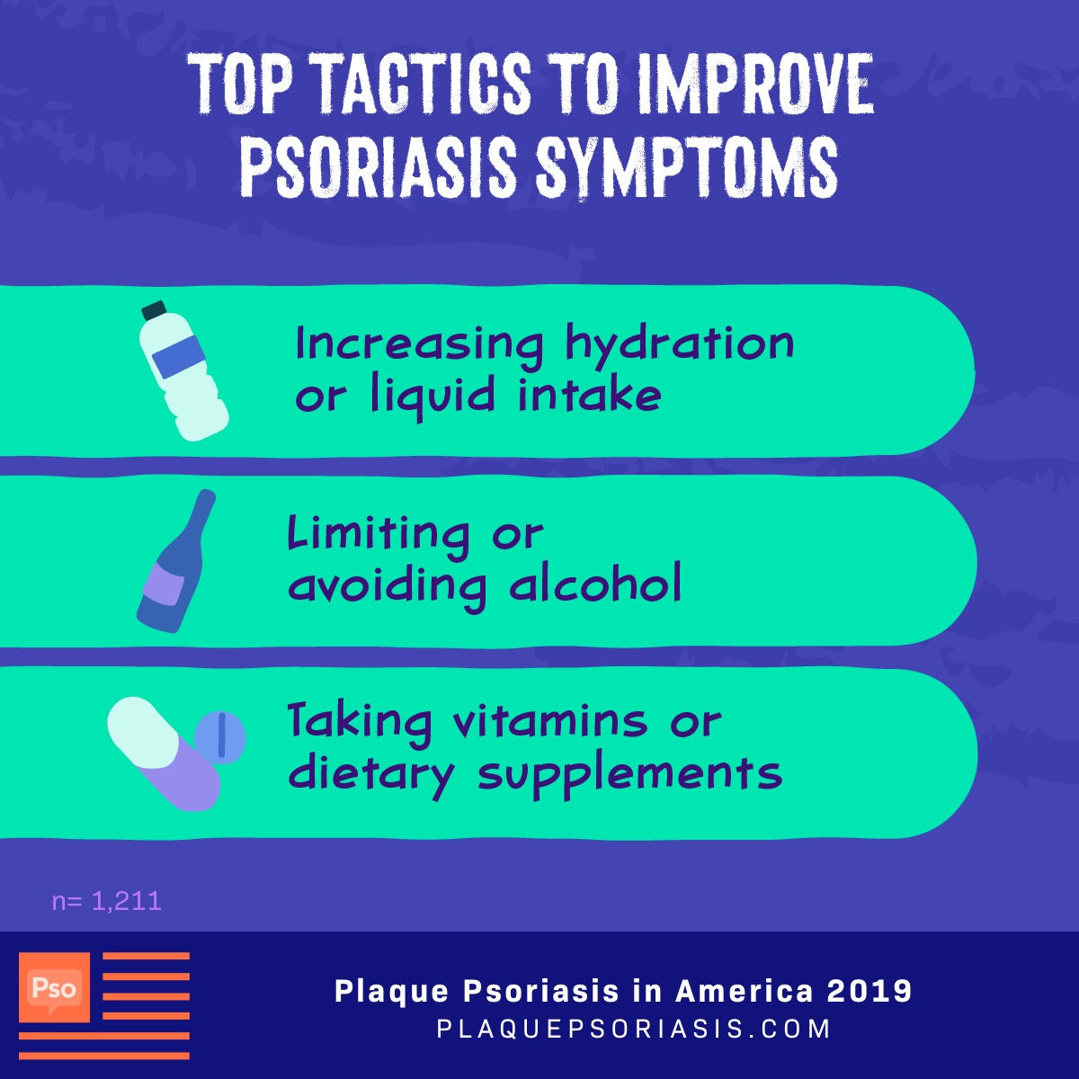 Patients try many tactics to improve psoriasis symptoms such as taking vitamins, avoiding alcohol and avoiding fragrances in lotions.