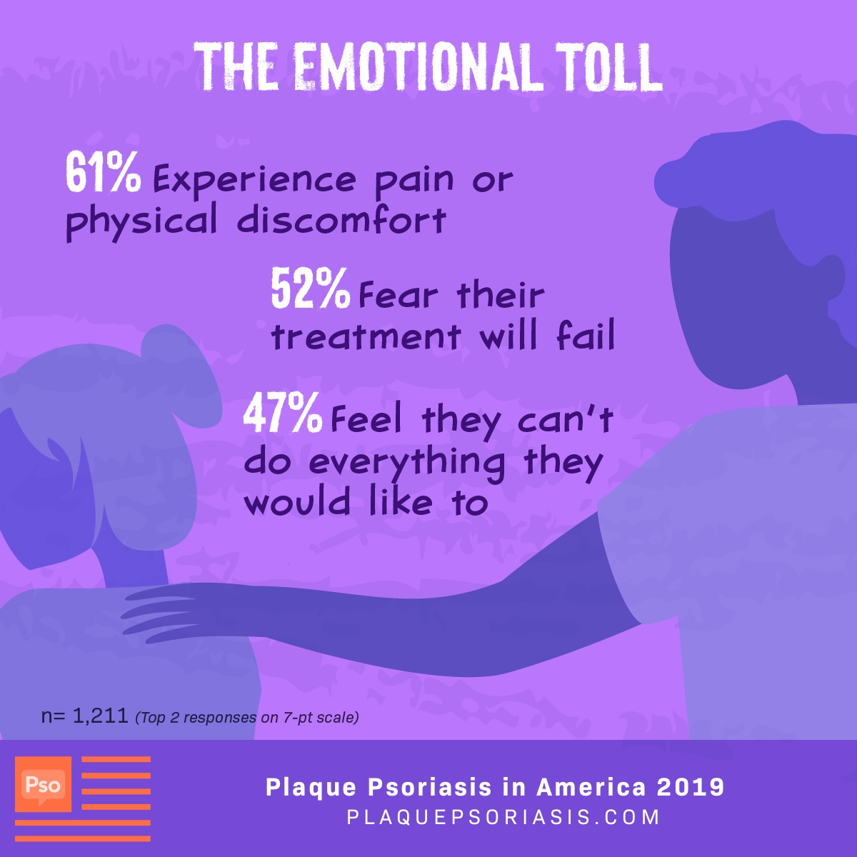 61% experience physical discomfort or pain. 52% of patients fear their treatment will fail and 47% feel they can't do everything they would like because of psoriasis.