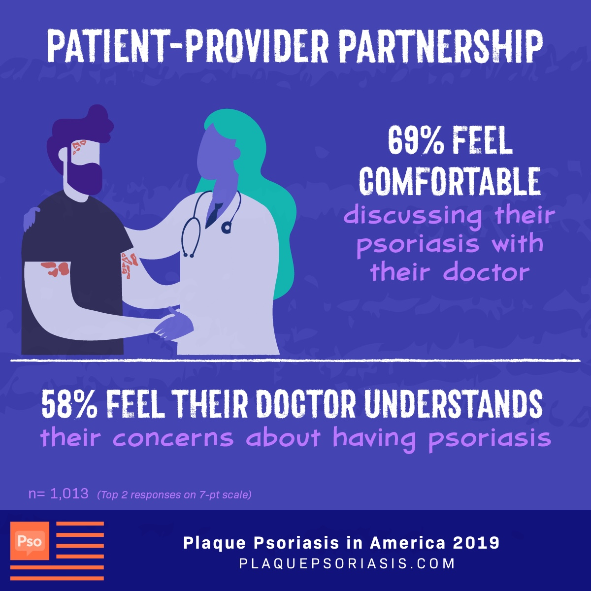 69% of patients feel comfortable discussing psoriasis with their doctor and 58% feel their doctor understands their concerns.
