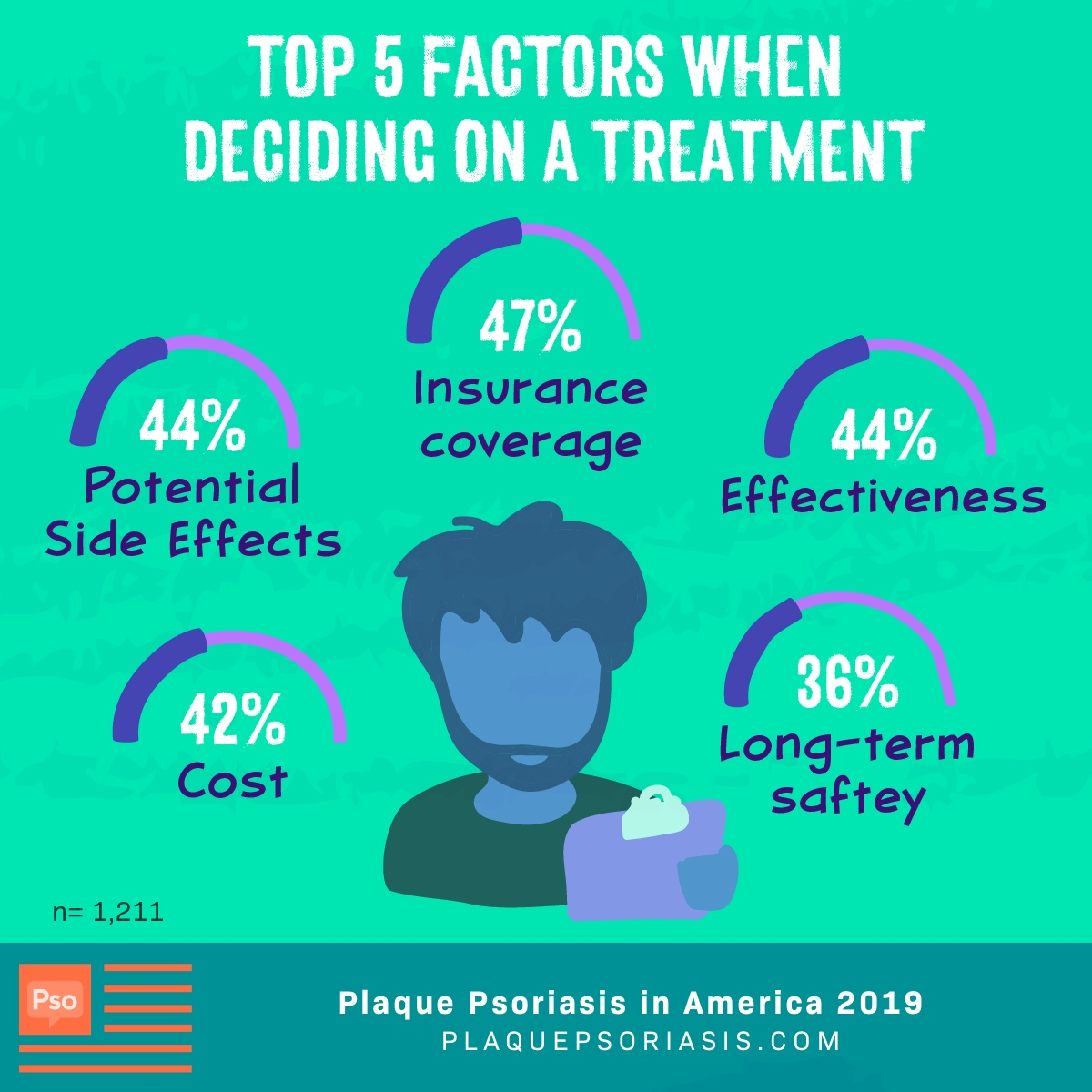 When deciding on treatment the top 5 factors patients consider are insurance coverage, side effects, effectiveness, cost and long-term safety.