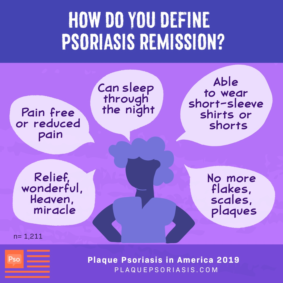 Patients define psoriasis remission in many ways. Some examples of definitions from patients were no more flakes, scales or plaques. Being pain free and just relief.